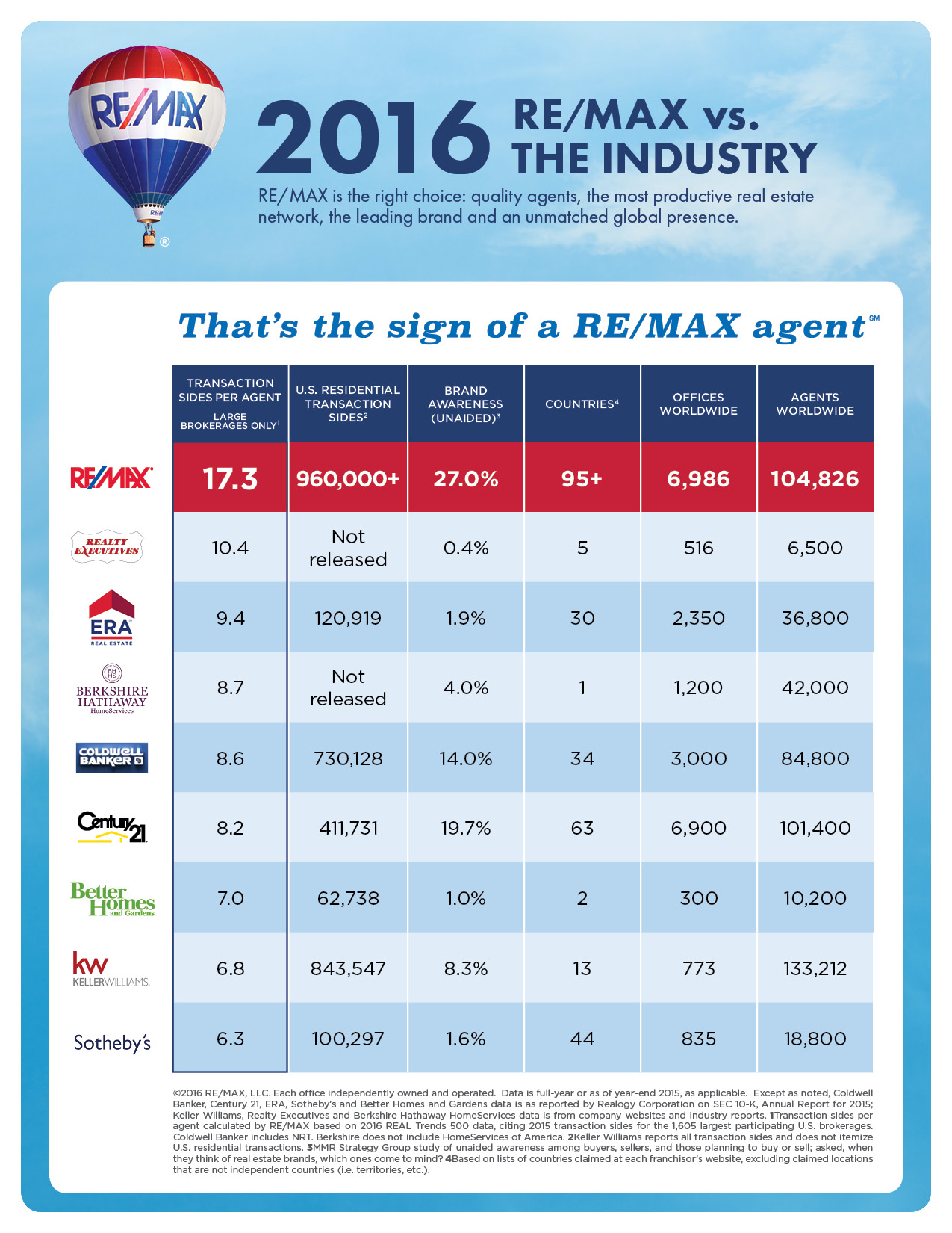 REMAX Real Estate Dewitt Michigan Lansing