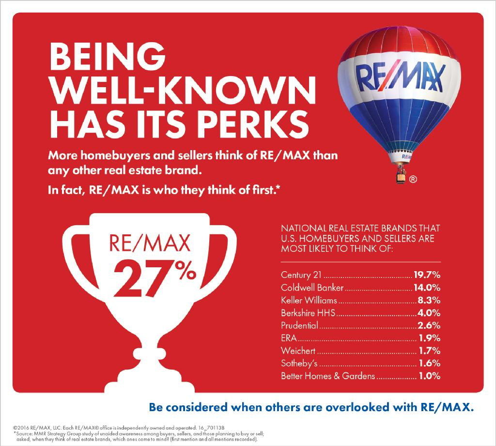 REMAX Real Estate Pros Dewitt Michigan of Lansing