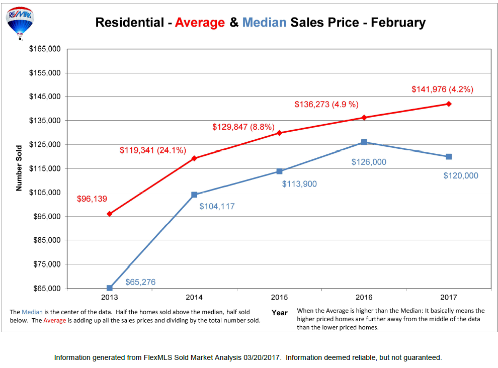 Average Price of Homes Lansing Michigan RE/MAX Real Estate Facts