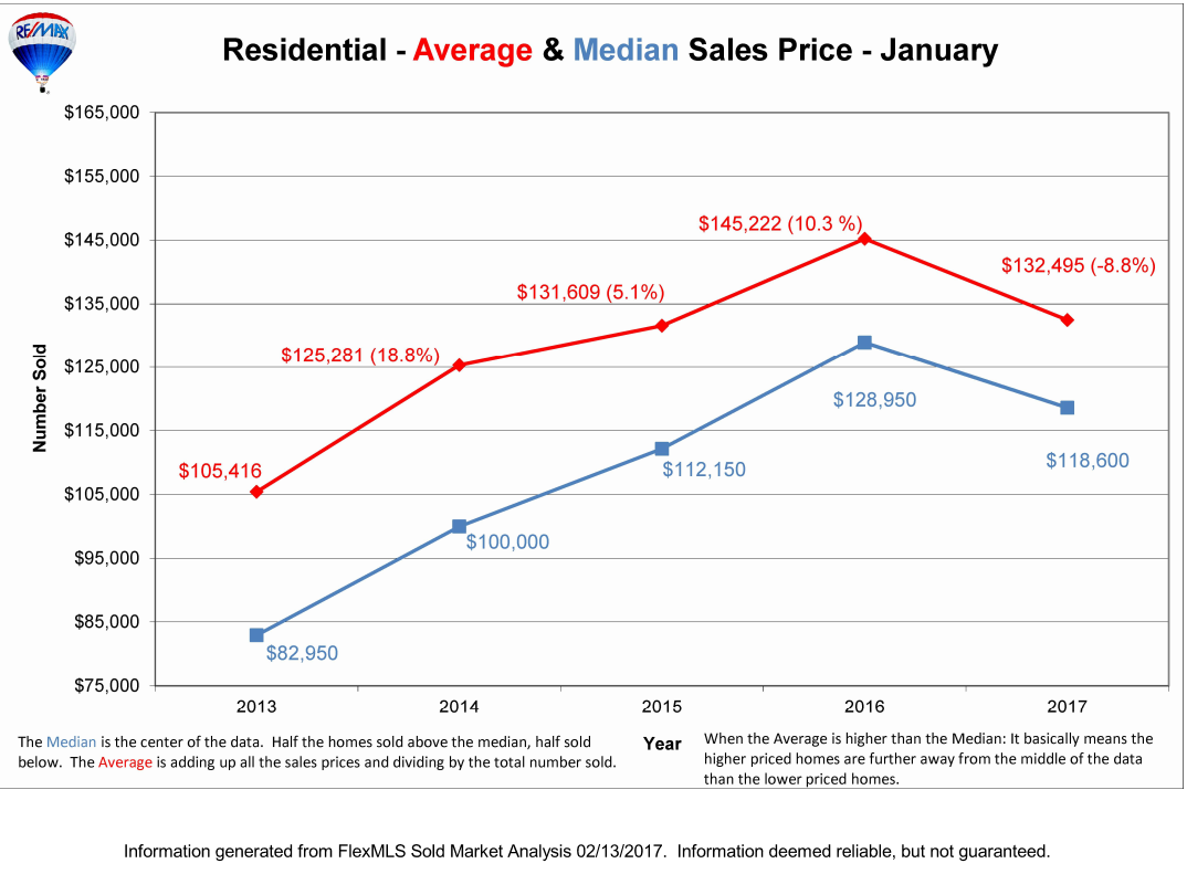Homes For Sale Lansing MI Average Prices RE/MAX Real Estate Facts