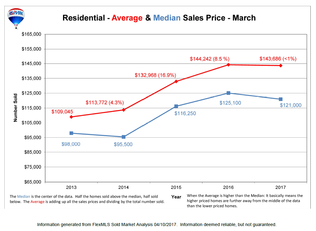 Lansing MI Average sales price homes for sale RE/MAX Real Estate facts