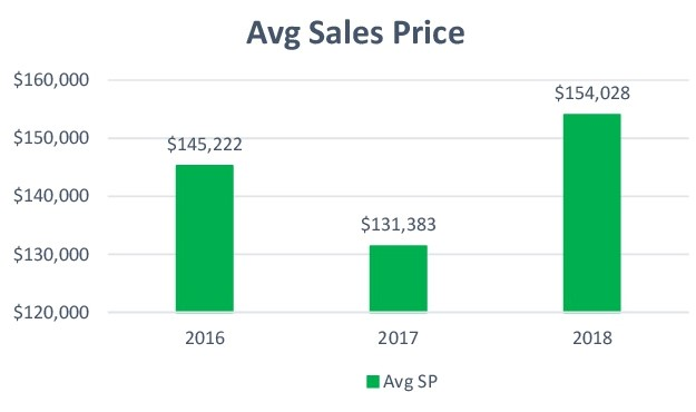 homes-for-sale-lansing-mi-real-estate-facts-average-sell-price-2018