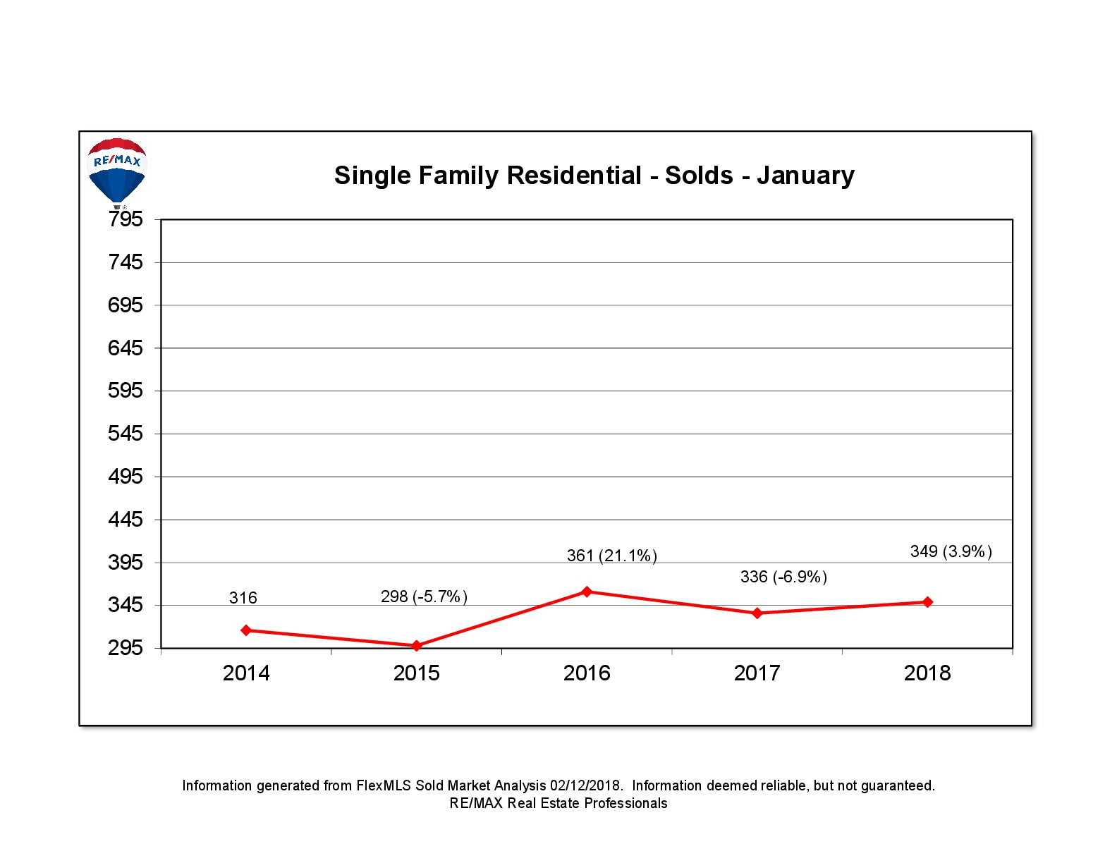 lansing-mi-house-for-sale-sold-homes-price-average-remax-realtor-january-real-estate
