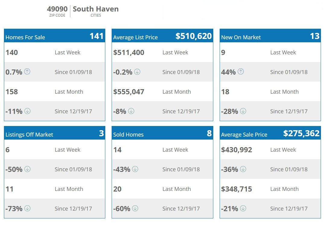 south-haven-michigan-home-for-sale-real-estate-agent-remax-average-price-sale