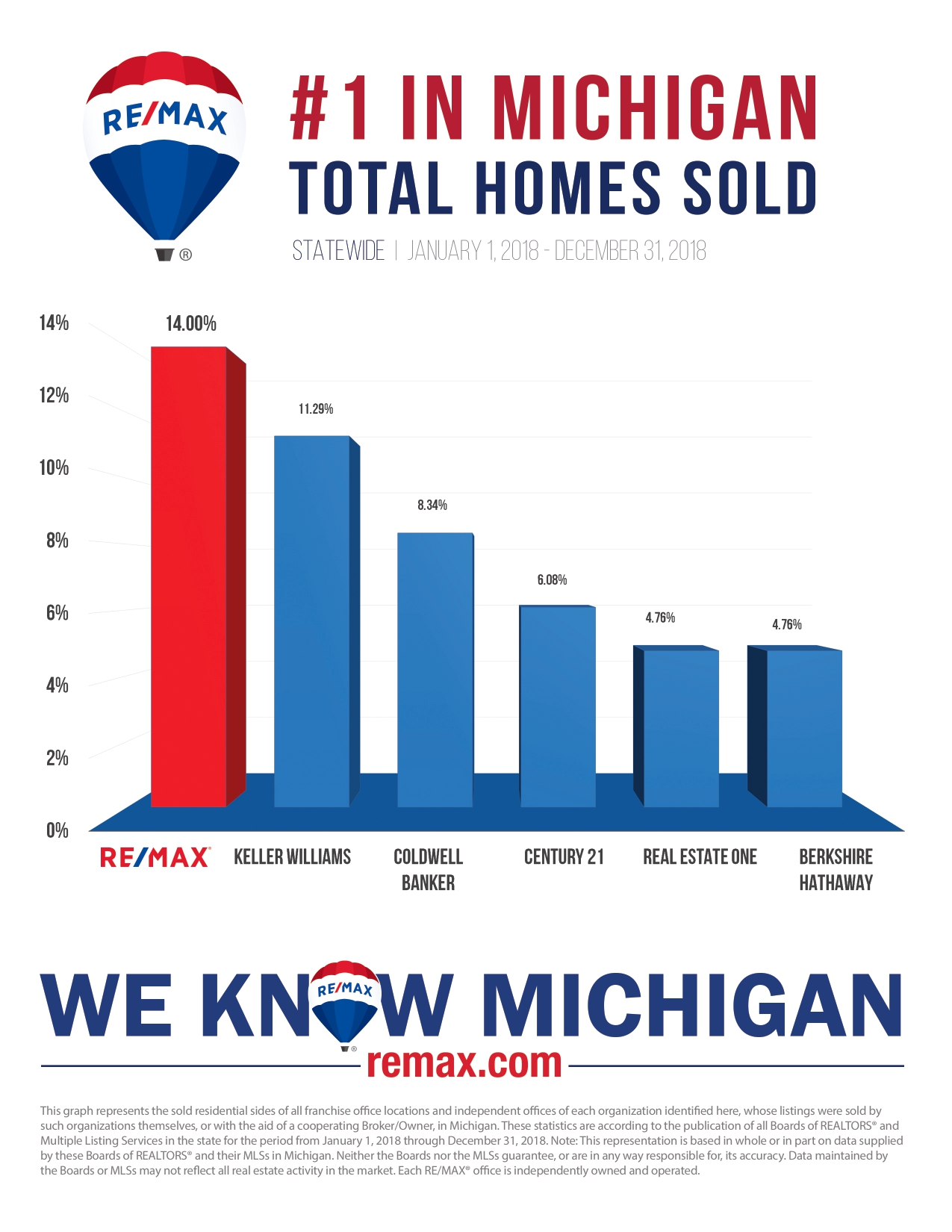 remax-michigan-realtor-lansing-number-one